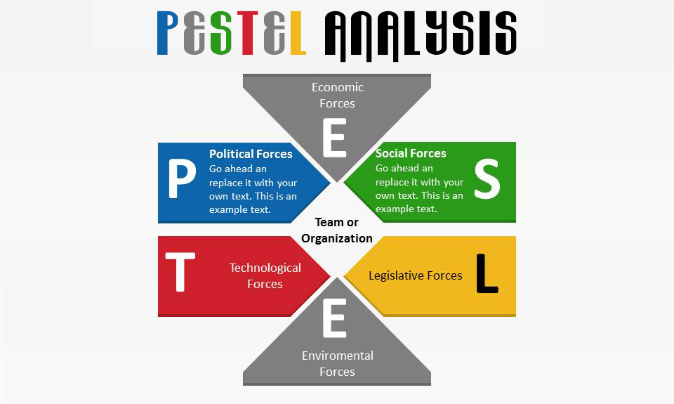 pestle restaurant industry Hospitality/tourism industry pestel analysis if any of the industries is really too susceptible to the environmental factors then it is the hospitality industry.